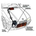 Инструменты для ремонта системы кондиционирования